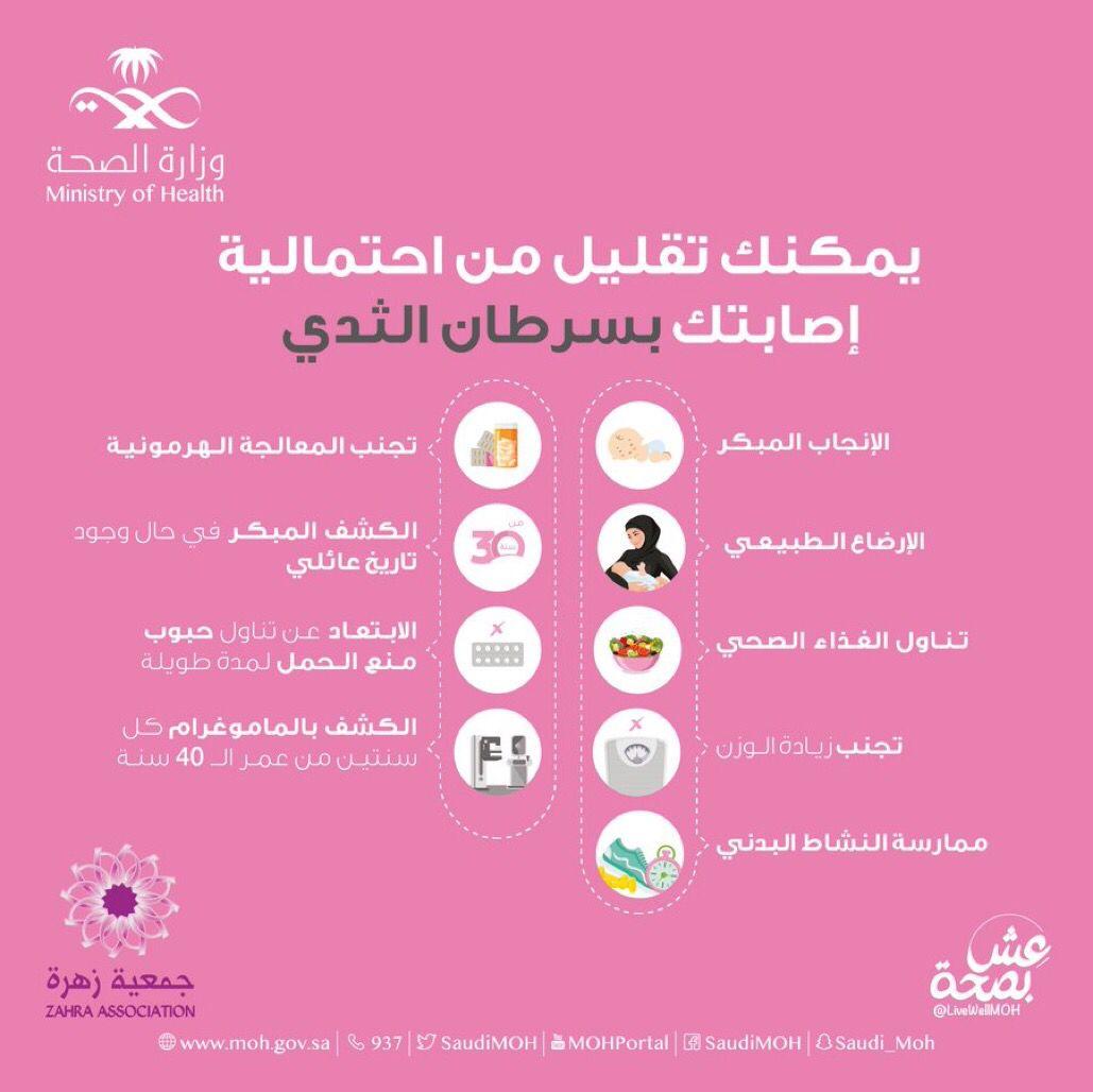 حقائق حول سرطان الثدي