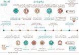 إدارة الاتصالات الإدارية بتعليم مكة تعقد ورشة تدريبية لبرنامج راسل